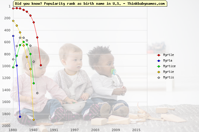 Top 1000 baby names ranking of Myrtle, Mirta, Myrta, Myrtice, Myrtie, Myrtis in U.S.