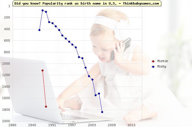 Top 2000 baby names ranking of Mistie, Misty in U.S.