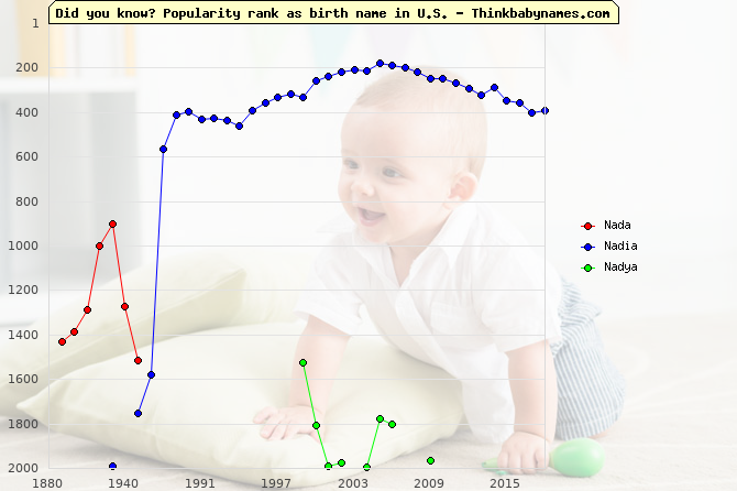 Top 2000 baby names ranking of Nada, Nadia, Nadya in U.S.