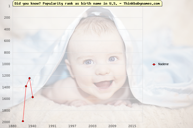 Top 2000 baby names ranking of Nadene name in U.S.