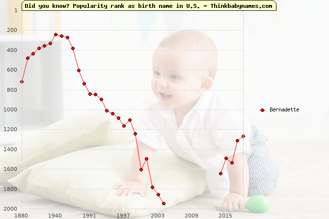 Top 2000 baby names ranking of Bernadette in U.S.