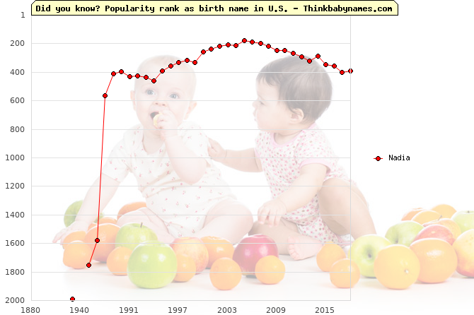 Top 2000 baby names ranking of Nadia name in U.S.