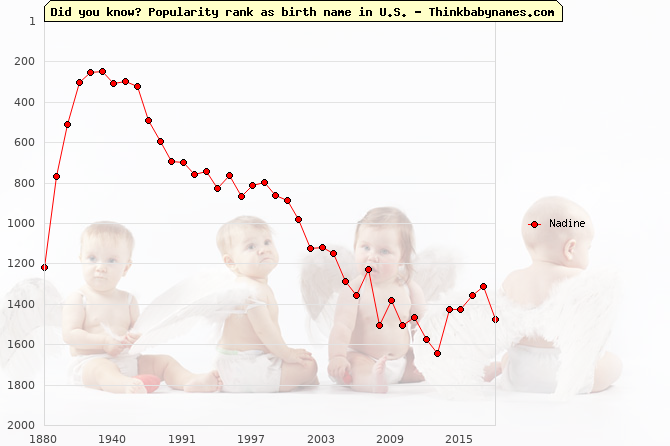 Top 2000 baby names ranking of Nadine name in U.S.
