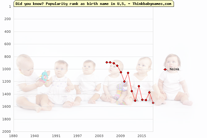 Top 1000 baby names ranking of Naima in U.S.