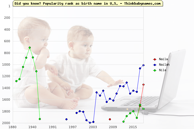 Top 2000 baby names ranking of Naila, Nailah, Nila in U.S.