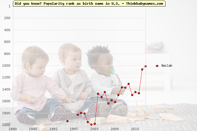 Top 2000 baby names ranking of Nailah name in U.S.