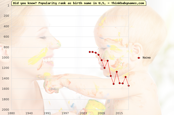Top 2000 baby names ranking of Naima name in U.S.