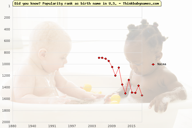 Top 2000 baby names ranking of Naima in U.S.