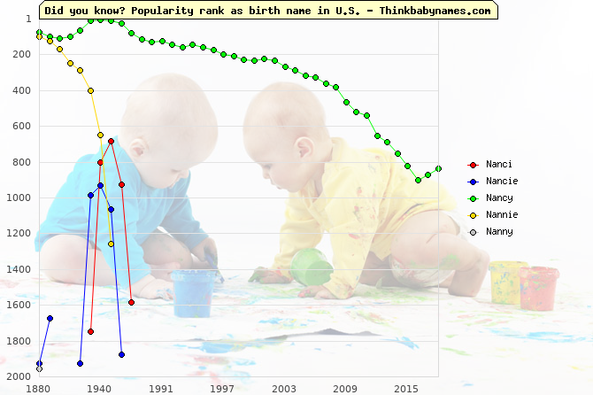 Top 2000 baby names ranking of Nanci, Nancie, Nancy, Nannie, Nanny in U.S.