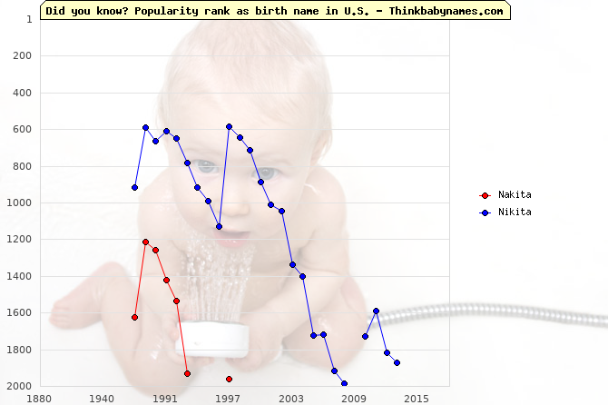 Top 2000 baby names ranking of Nakita, Nikita in U.S.