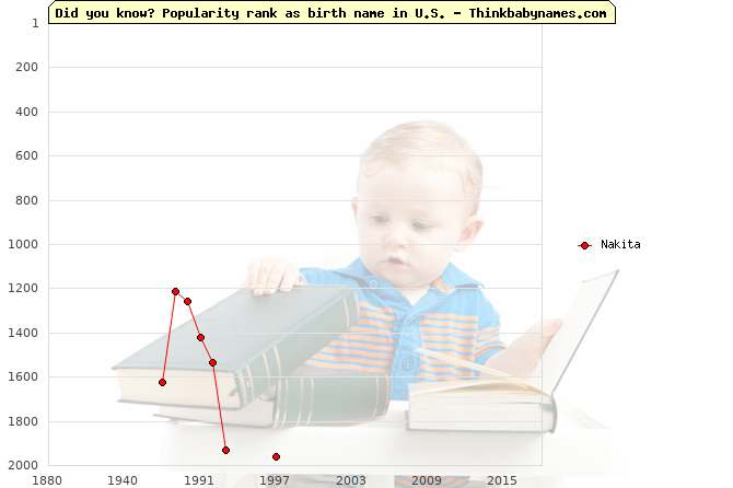 Top 2000 baby names ranking of Nakita name in U.S.