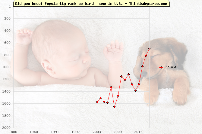 Top 2000 baby names ranking of Nalani name in U.S.
