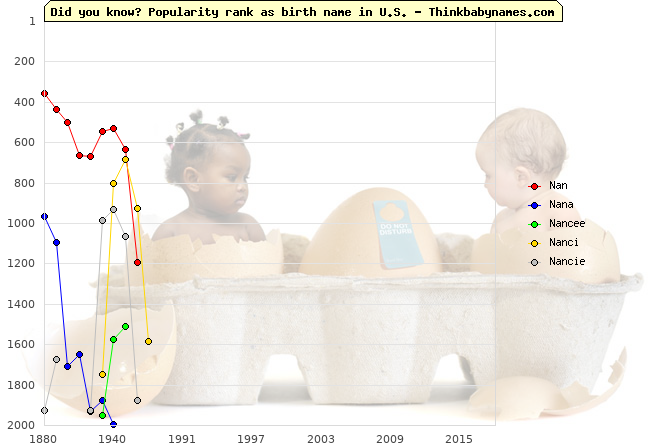 Top 2000 baby names ranking of N- names: Nan, Nana, Nancee, Nanci, Nancie