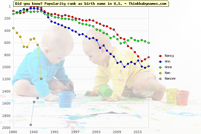 Top 2000 baby names ranking of Nancy, Ann, Anne, Nan, Nancee in U.S.