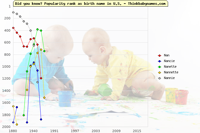 Top 2000 baby names ranking of Nan, Nancie, Nanette, Nannette, Nannie in U.S.