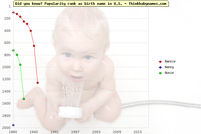 Top 2000 baby names ranking of Nannie, Nanny, Nonie in U.S.