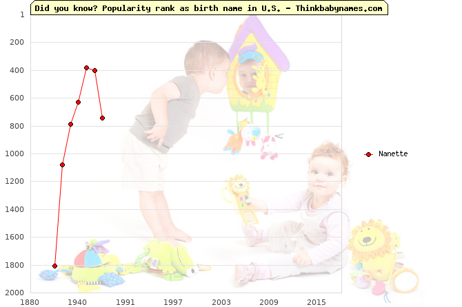 Top 2000 baby names ranking of Nanette name in U.S.
