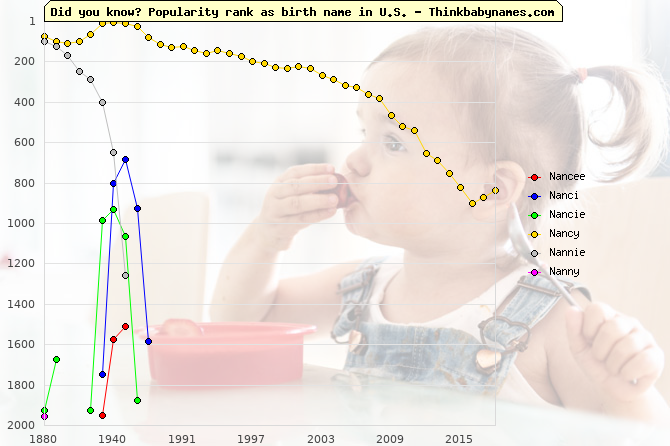 Top 2000 baby names ranking of Nancee, Nanci, Nancie, Nancy, Nannie, Nanny in U.S.