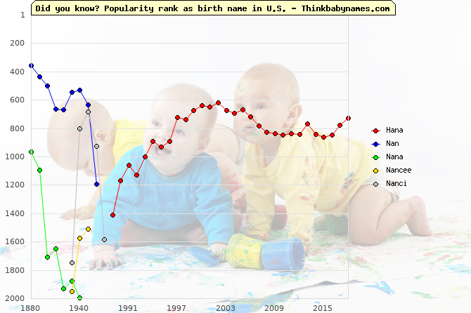Top 2000 baby names ranking of Hana, Nan, Nana, Nancee, Nanci in U.S.