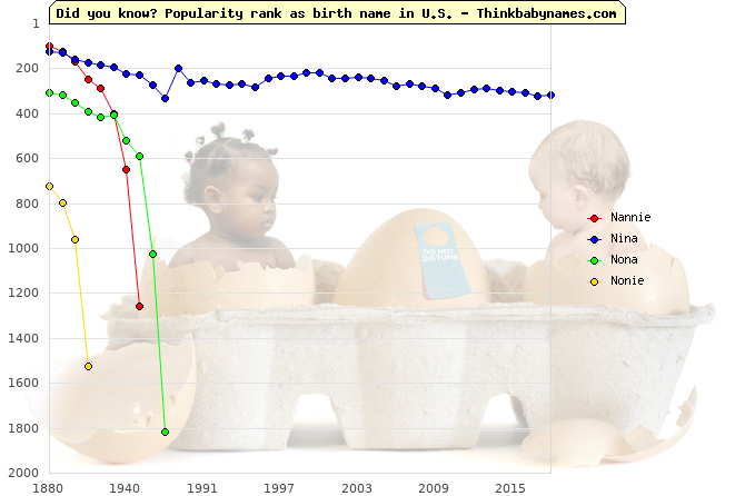 Top 2000 baby names ranking of Nannie, Nina, Nona, Nonie in U.S.
