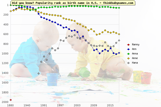 Top 2000 baby names ranking of Nanny, Ann, Anna, Anne, Hana in U.S.