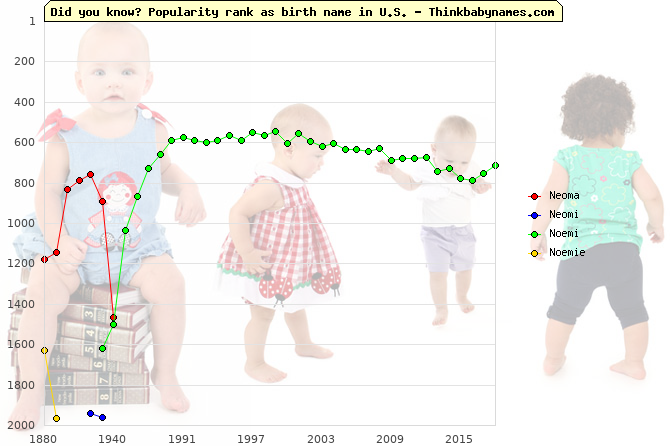 Top 2000 baby names ranking of Neoma, Neomi, Noemi, Noemie in U.S.