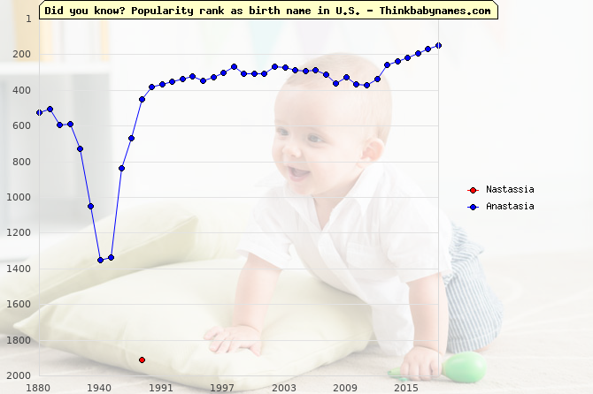 Top 2000 baby names ranking of Nastassia, Anastasia in U.S.