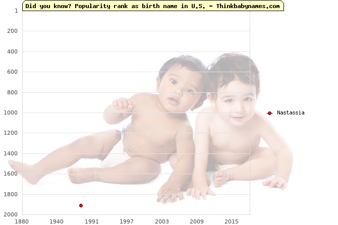 Top 2000 baby names ranking of Nastassia in U.S.
