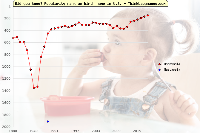 Top 2000 baby names ranking of Anastasia, Nastassia in U.S.