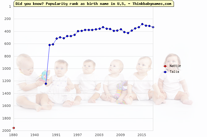 Top 2000 baby names ranking of Nattie, Talia in U.S.