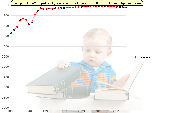 Top 2000 baby names ranking of Natalie name in U.S.