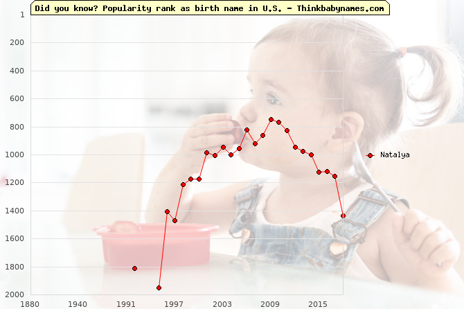 Top 2000 baby names ranking of Natalya name in U.S.