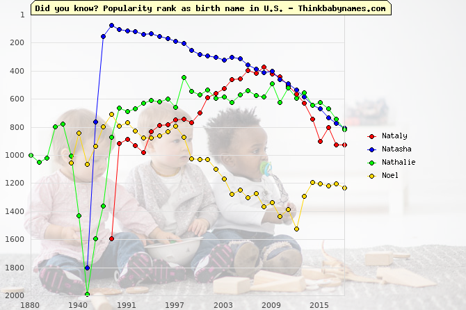Top 2000 baby names ranking of Nataly, Natasha, Nathalie, Noel in U.S.