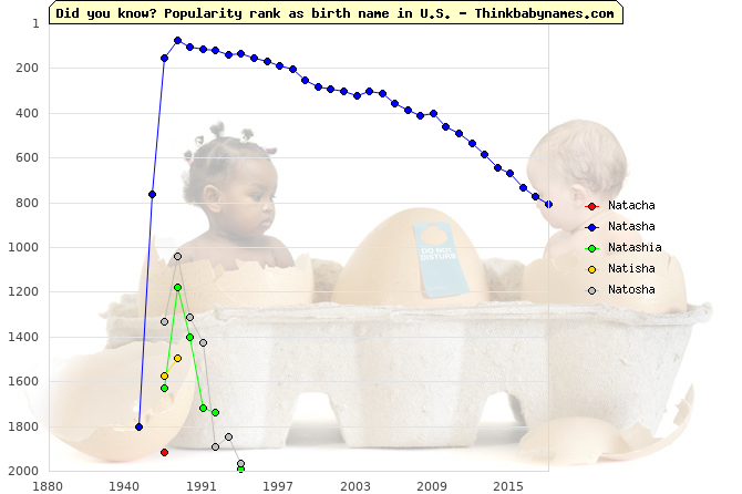 Top 2000 baby names ranking of Natacha, Natasha, Natashia, Natisha, Natosha in U.S.