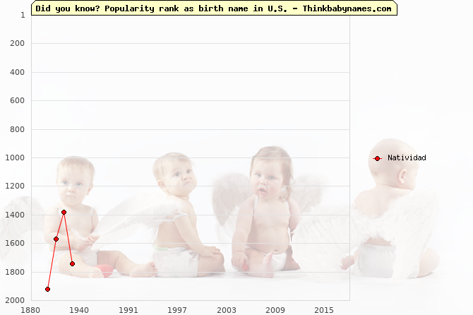 Top 2000 baby names ranking of Natividad name in U.S.