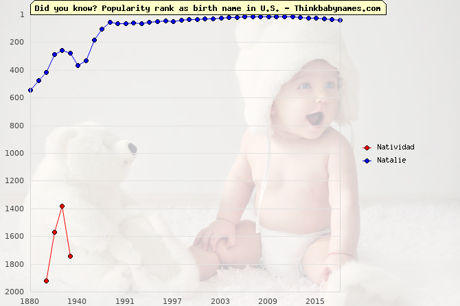 Top 2000 baby names ranking of Natividad, Natalie in U.S.