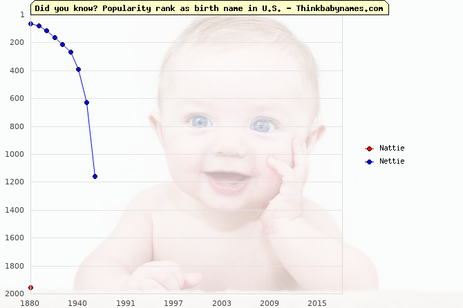 Top 2000 baby names ranking of Nattie, Nettie in U.S.