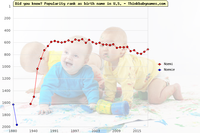 Top 2000 baby names ranking of Noemi, Noemie in U.S.