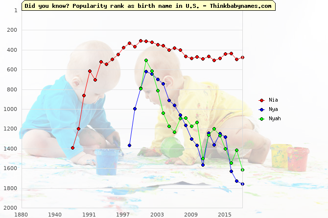 Top 2000 baby names ranking of Nia, Nya, Nyah in U.S.