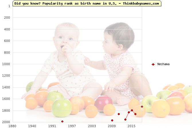 Top 2000 baby names ranking of Nechama name in U.S.