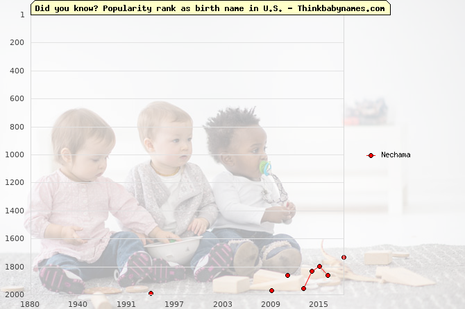 Top 2000 baby names ranking of Nechama in U.S.