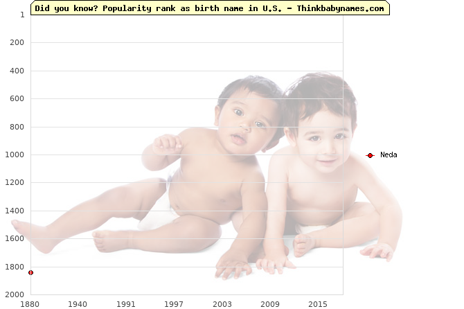 Top 2000 baby names ranking of Neda name in U.S.