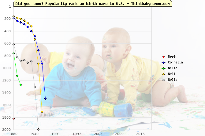 Top 2000 baby names ranking of Neely, Cornelia, Nelia, Nell, Nella in U.S.