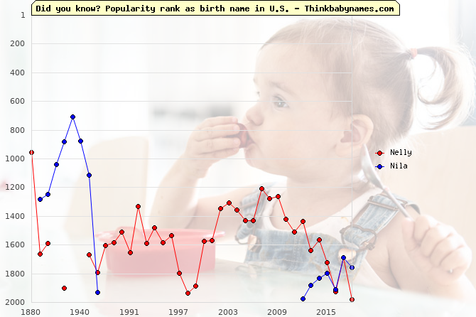 Top 1000 baby names ranking of Nelly, Nila in U.S.