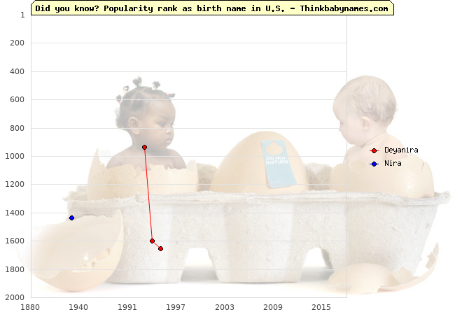 Top 2000 baby names ranking of Deyanira, Nira in U.S.