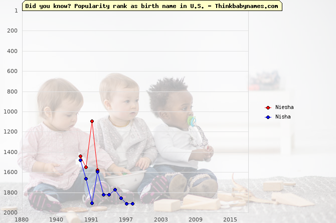 Top 2000 baby names ranking of Niesha, Nisha in U.S.