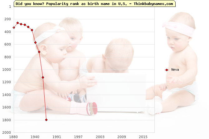 Top 2000 baby names ranking of Neva in U.S.