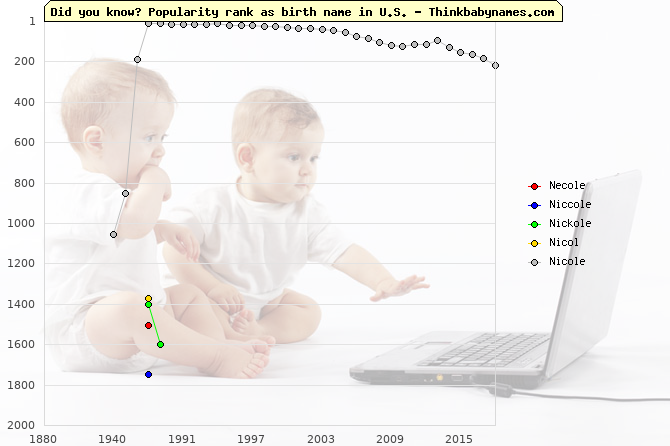 Top 2000 baby names ranking of Necole, Niccole, Nickole, Nicol, Nicole in U.S.