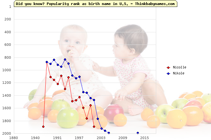 Top 2000 baby names ranking of Nicolle, Nikole in U.S.