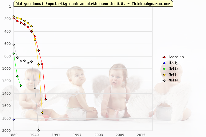 Top 2000 baby names ranking of Cornelia, Neely, Nelia, Nell, Nella in U.S.